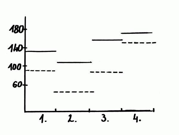 A két táncciklus tempóit (M. M.) és tételeit szemléltető ábra. (A folytonos vonalak a magyar, a szaggatottak a román ciklus tételeit jelképezik.)